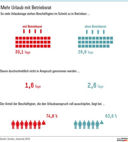 Mehr Urlaub dank Betriebsrat :: IG Metall Alfeld-Hameln ...